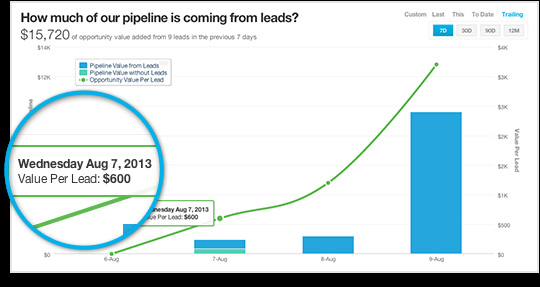 9-marketing-contributing to sales pipeline